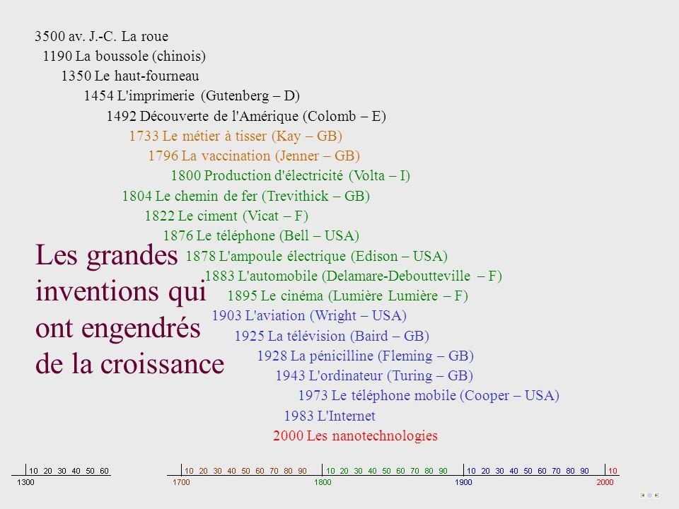 3500 av. J.-C. La roue 1190 La boussole (chinois) 1350 Le haut-fourneau 1454 L'imprimerie (Gutenberg – D) 1492 Découverte de l'Amérique (Colomb – E) 1