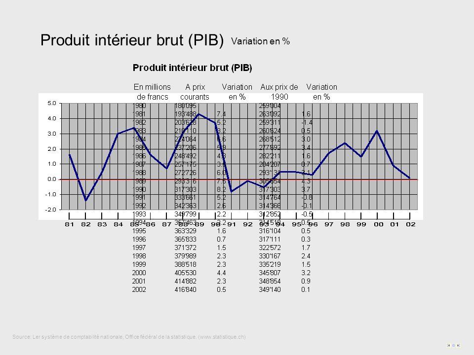Produit intérieur brut (PIB) Source: Ler système de comptabilité nationale, Office fédéral de la statistique. (www.statistique.ch) Variation en %