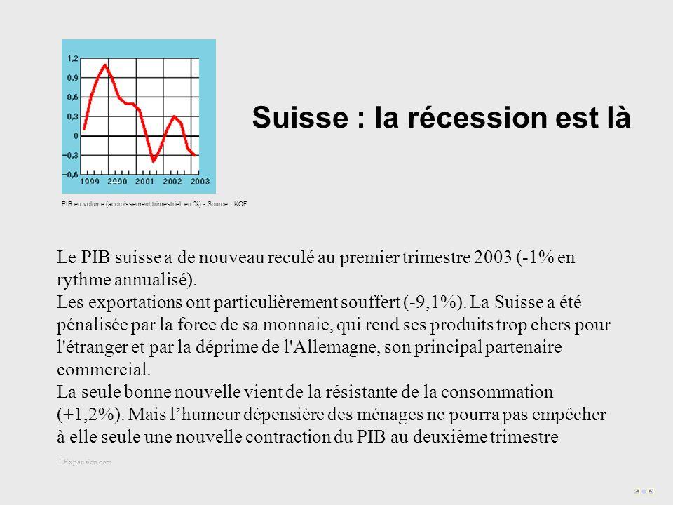 Suisse : la récession est là PIB en volume (accroissement trimestriel, en %) - Source : KOF Le PIB suisse a de nouveau reculé au premier trimestre 2003 (-1% en rythme annualisé).