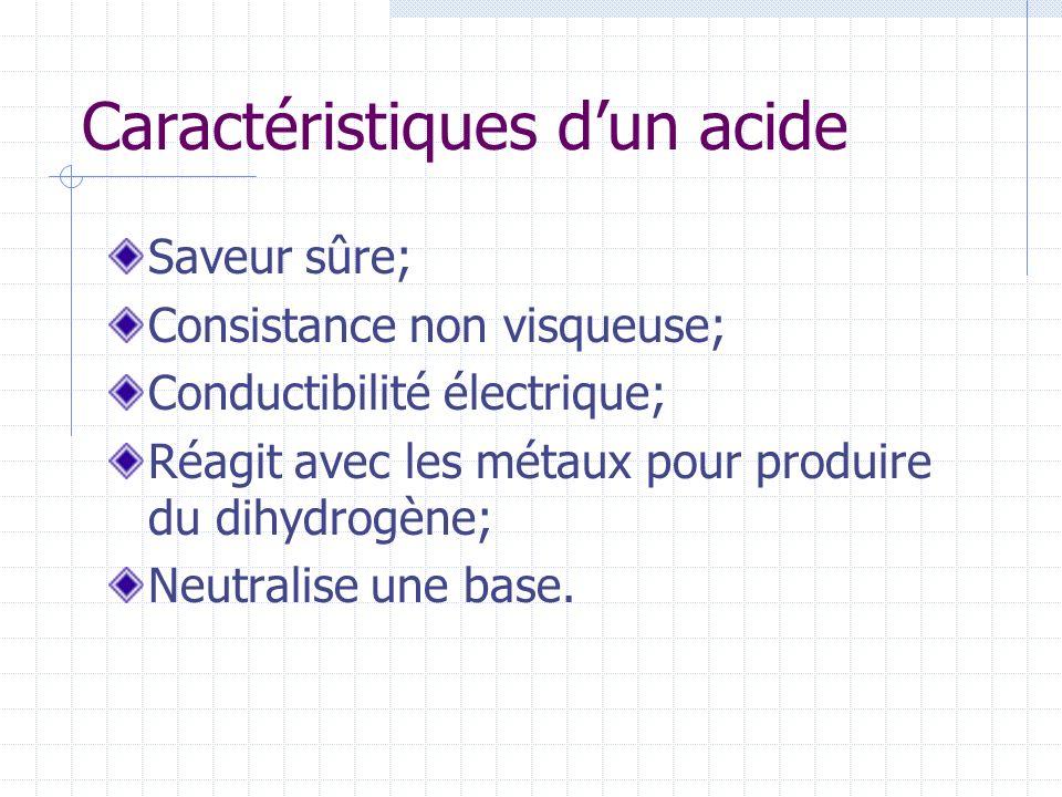 Caractéristiques dun acide Saveur sûre; Consistance non visqueuse; Conductibilité électrique; Réagit avec les métaux pour produire du dihydrogène; Neu