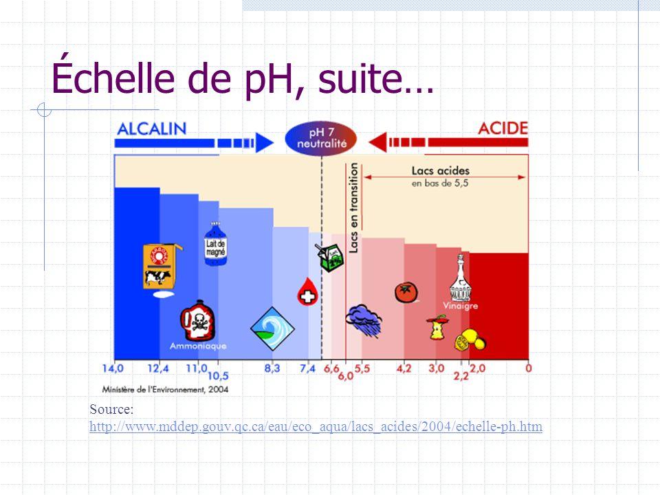 Échelle de pH, suite… Source: http://www.mddep.gouv.qc.ca/eau/eco_aqua/lacs_acides/2004/echelle-ph.htm http://www.mddep.gouv.qc.ca/eau/eco_aqua/lacs_a