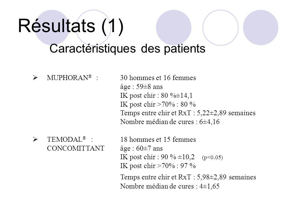 Résultats (2) Type de chirurgie BiopsieExérèse partielleExérèse largeExérèse complète MUPHORAN ® 43.5 %4.3 %10.9 %41.3 % TEMODAL ® CONCOMITTANT 30.3 %6.1 %18.2 %45.5 % Total38.0 %5.1 %13.9 %43.0 %