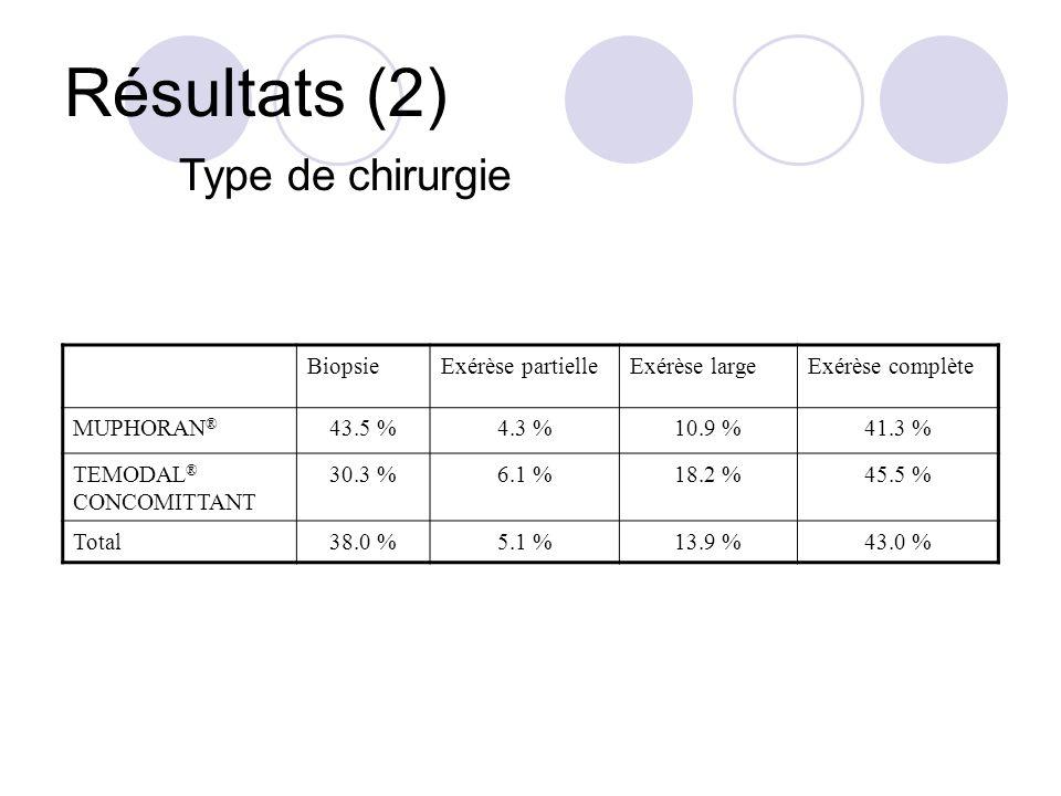 Résultats (2) Type de chirurgie BiopsieExérèse partielleExérèse largeExérèse complète MUPHORAN ® 43.5 %4.3 %10.9 %41.3 % TEMODAL ® CONCOMITTANT 30.3 %