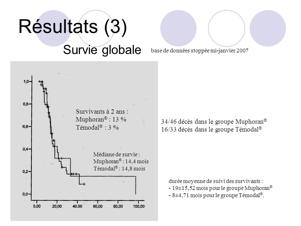 Résultats (3) Survie globale durée moyenne de suivi des survivants : - 19±15,52 mois pour le groupe Muphoran ® - 8±4,71 mois pour le groupe Témodal ®.