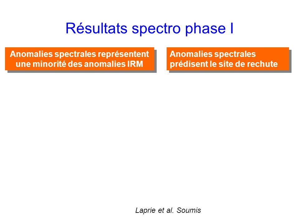 Résultats spectro phase I Anomalies spectrales représentent une minorité des anomalies IRM Anomalies spectrales prédisent le site de rechute Laprie et al.