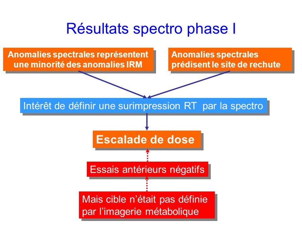 Résultats spectro phase I Anomalies spectrales représentent une minorité des anomalies IRM Anomalies spectrales prédisent le site de rechute Intérêt de définir une surimpression RT par la spectro Escalade de dose Essais antérieurs négatifs Mais cible nétait pas définie par limagerie métabolique