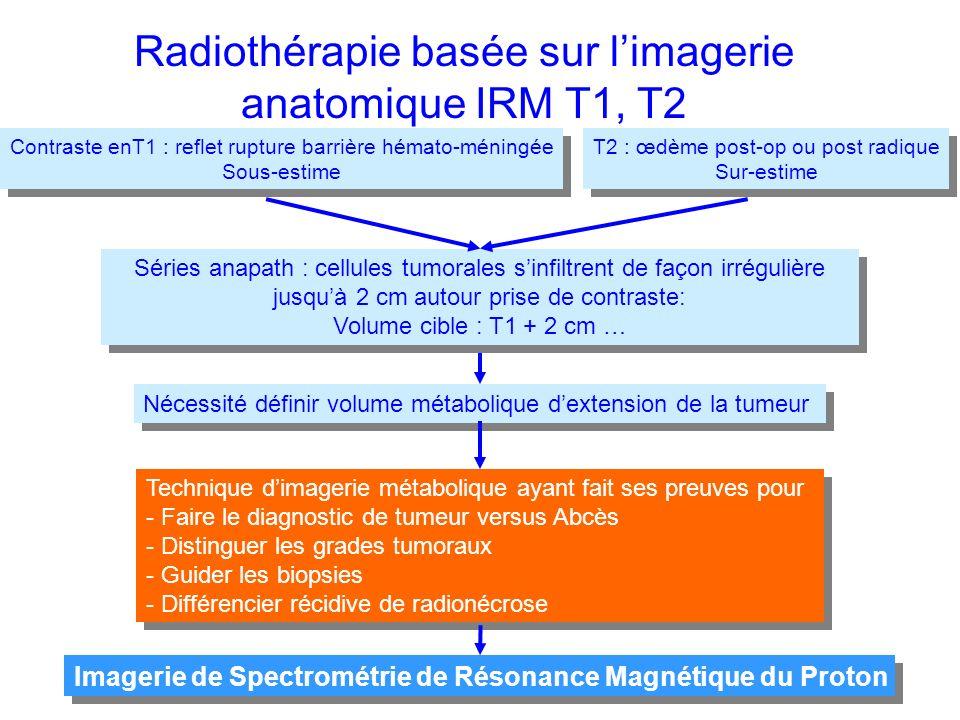 Contraste enT1 : reflet rupture barrière hémato-méningée Sous-estime Contraste enT1 : reflet rupture barrière hémato-méningée Sous-estime T2 : œdème post-op ou post radique Sur-estime T2 : œdème post-op ou post radique Sur-estime Radiothérapie basée sur limagerie anatomique IRM T1, T2 Nécessité définir volume métabolique dextension de la tumeur Technique dimagerie métabolique ayant fait ses preuves pour - Faire le diagnostic de tumeur versus Abcès - Distinguer les grades tumoraux - Guider les biopsies - Différencier récidive de radionécrose Technique dimagerie métabolique ayant fait ses preuves pour - Faire le diagnostic de tumeur versus Abcès - Distinguer les grades tumoraux - Guider les biopsies - Différencier récidive de radionécrose Séries anapath : cellules tumorales sinfiltrent de façon irrégulière jusquà 2 cm autour prise de contraste: Volume cible : T1 + 2 cm … Séries anapath : cellules tumorales sinfiltrent de façon irrégulière jusquà 2 cm autour prise de contraste: Volume cible : T1 + 2 cm … Imagerie de Spectrométrie de Résonance Magnétique du Proton