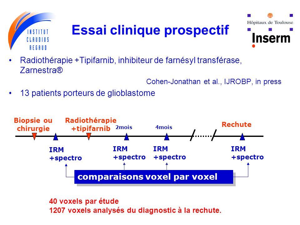 Essai clinique prospectif Radiothérapie +Tipifarnib, inhibiteur de farnésyl transférase, Zarnestra® Cohen-Jonathan et al., IJROBP, in press 13 patients porteurs de glioblastome Biopsie ou chirurgie Radiothérapie +tipifarnib Rechute IRM +spectro comparaisons voxel par voxel 4mois2mois IRM +spectro IRM +spectro IRM +spectro 40 voxels par étude 1207 voxels analysés du diagnostic à la rechute.