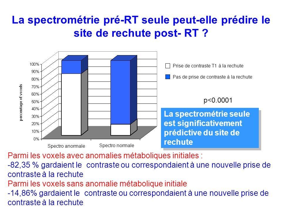 La spectrométrie pré-RT seule peut-elle prédire le site de rechute post- RT .