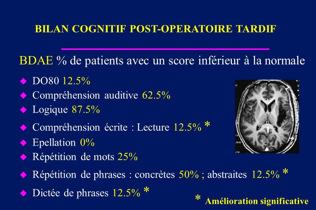 BDAE % de patients avec un score inférieur à la normale u DO80 12.5% u Compréhension auditive 62.5% u Logique 87.5% u Compréhension écrite : Lecture 1