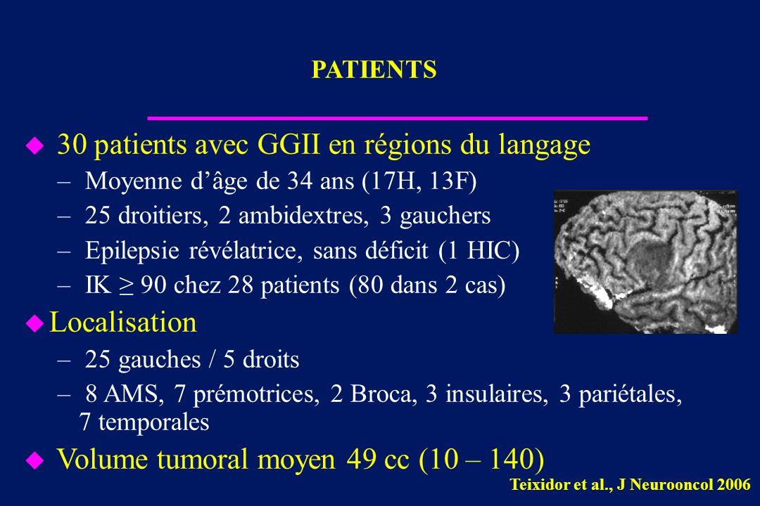u 30 patients avec GGII en régions du langage – Moyenne dâge de 34 ans (17H, 13F) – 25 droitiers, 2 ambidextres, 3 gauchers – Epilepsie révélatrice, s
