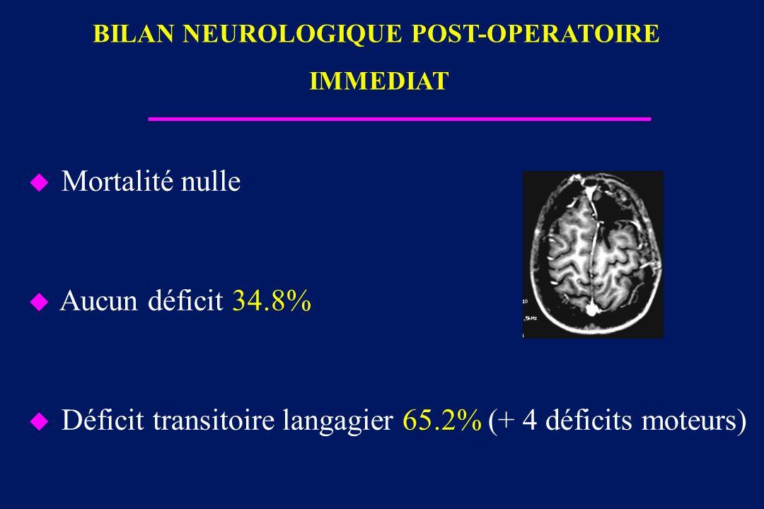 u Mortalité nulle u Aucun déficit 34.8% u Déficit transitoire langagier 65.2% (+ 4 déficits moteurs) BILAN NEUROLOGIQUE POST-OPERATOIRE IMMEDIAT
