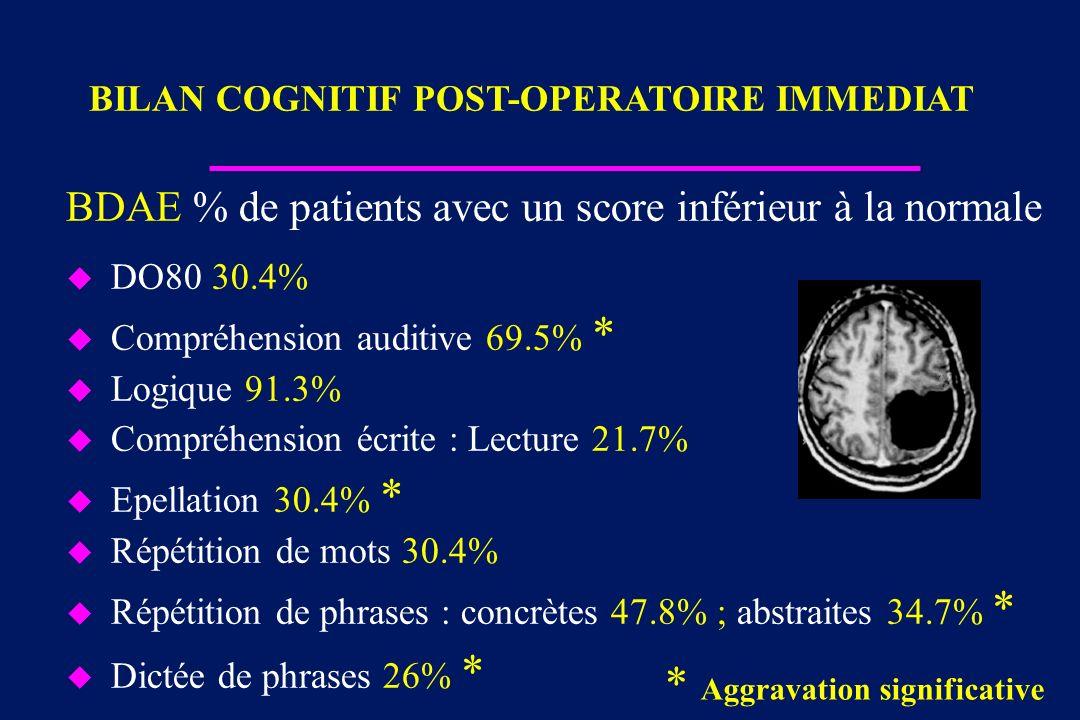 BDAE % de patients avec un score inférieur à la normale u DO80 30.4% u Compréhension auditive 69.5% * u Logique 91.3% u Compréhension écrite : Lecture