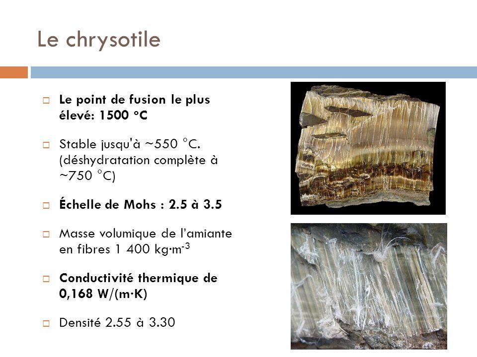 Le chrysotile Le point de fusion le plus élevé: 1500 o C Stable jusqu'à ~550 °C. (déshydratation complète à ~750 °C) Échelle de Mohs : 2.5 à 3.5 Masse