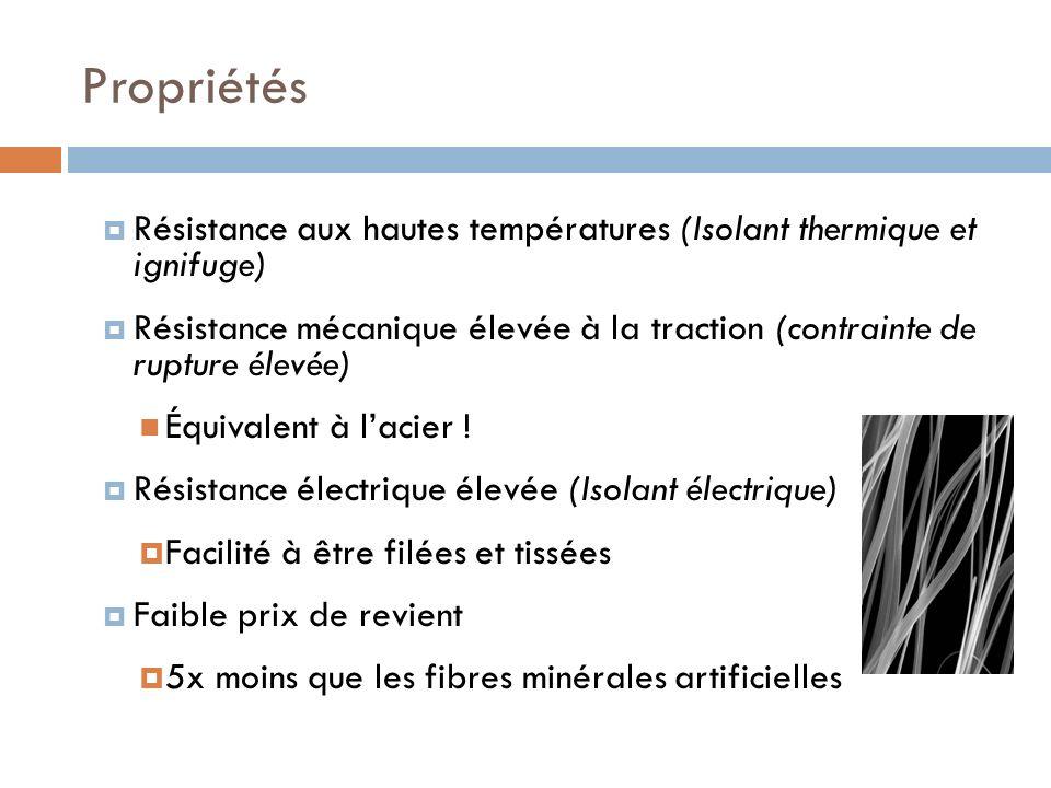 Propriétés Résistance aux hautes températures (Isolant thermique et ignifuge) Résistance mécanique élevée à la traction (contrainte de rupture élevée)
