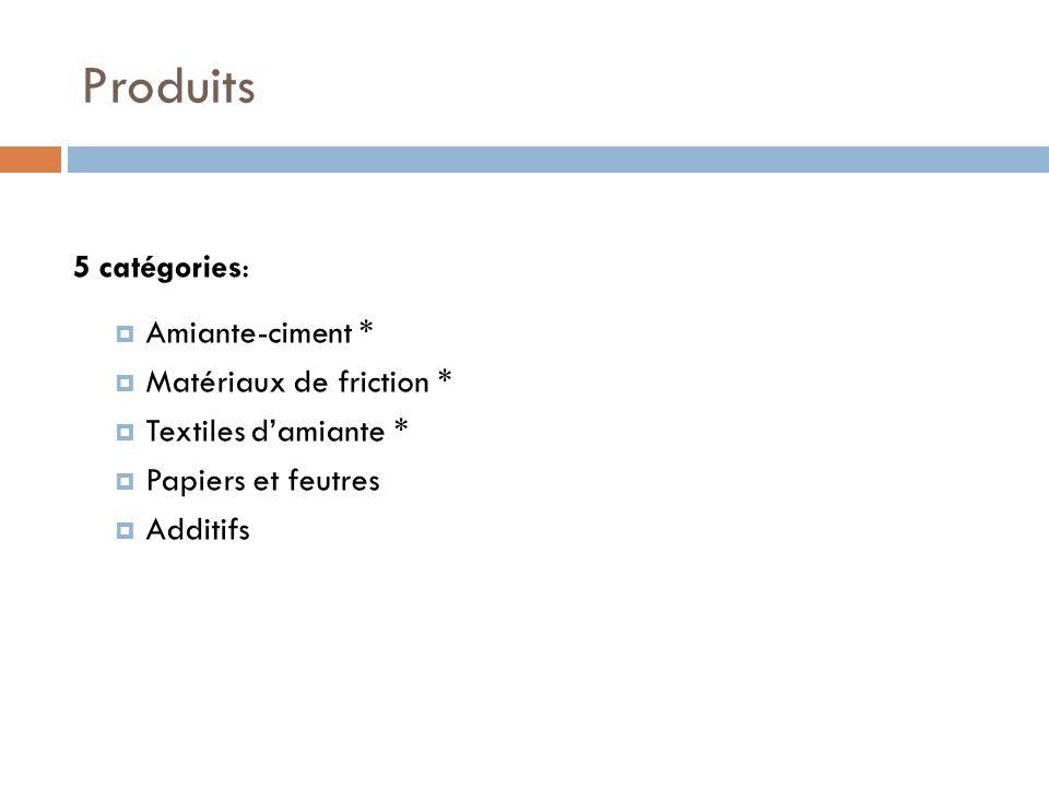 Produits 5 catégories: Amiante-ciment * Matériaux de friction * Textiles damiante * Papiers et feutres Additifs
