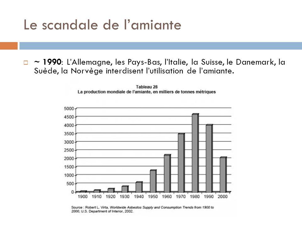 Le scandale de lamiante ~ 1990: LAllemagne, les Pays-Bas, lItalie, la Suisse, le Danemark, la Suède, la Norvège interdisent lutilisation de lamiante.