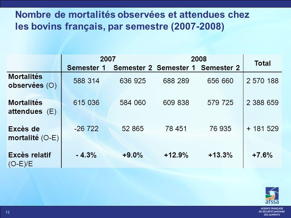 Nombre de mortalités observées et attendues chez les bovins français, par semestre (2007-2008) 12 20072008 Total Semester 1Semester 2Semester 1Semeste