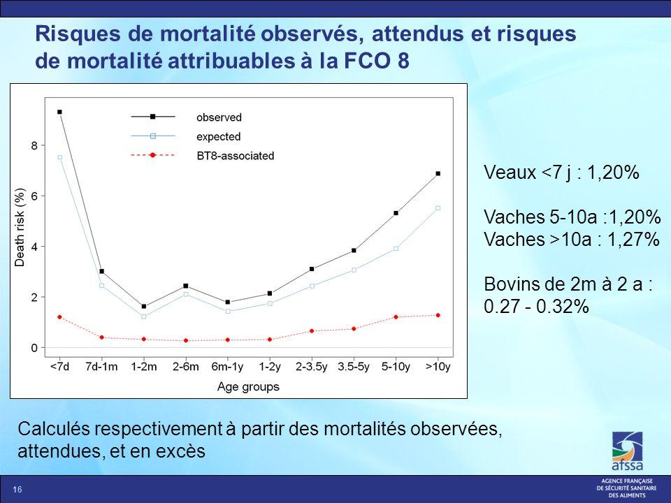 Risques de mortalité observés, attendus et risques de mortalité attribuables à la FCO 8 16 Calculés respectivement à partir des mortalités observées,