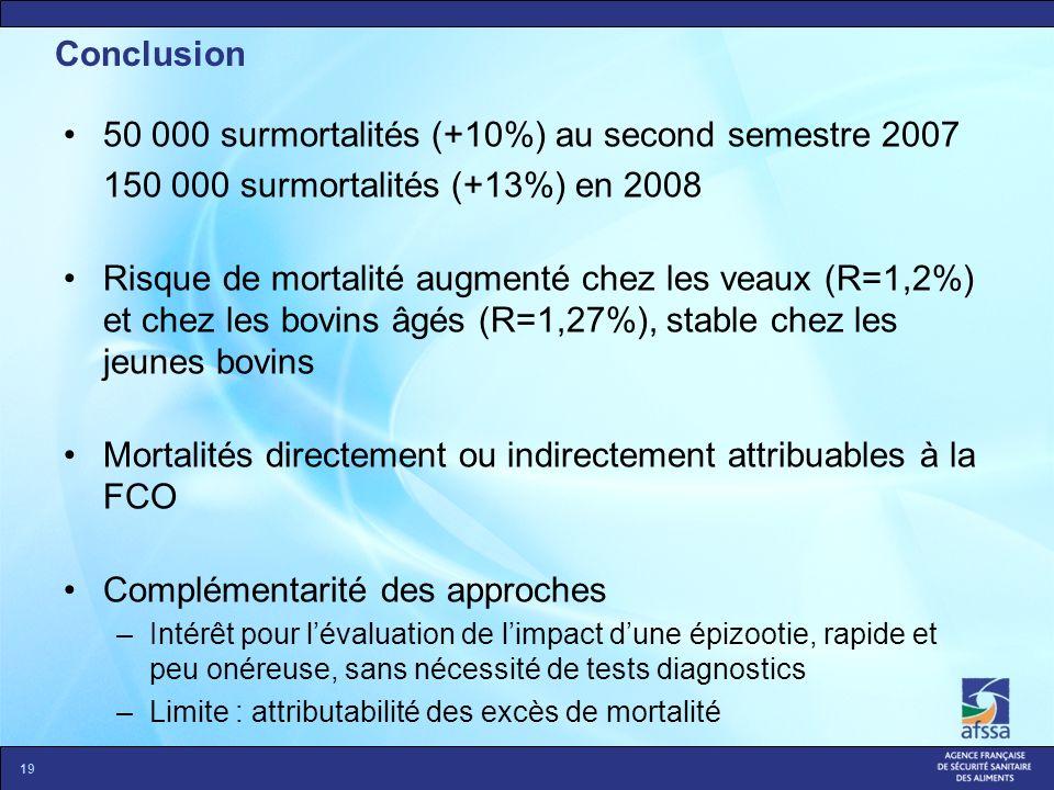 Conclusion 50 000 surmortalités (+10%) au second semestre 2007 150 000 surmortalités (+13%) en 2008 Risque de mortalité augmenté chez les veaux (R=1,2
