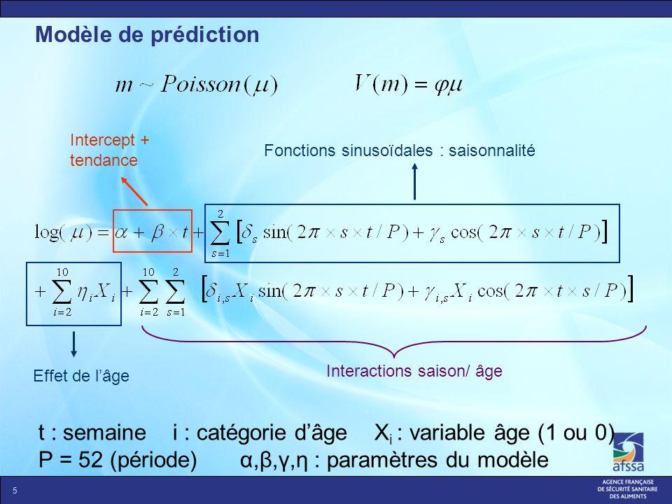 Modèle de prédiction 5 Intercept + tendance Fonctions sinusoïdales : saisonnalité Effet de lâge Interactions saison/ âge t : semaine i : catégorie dâg