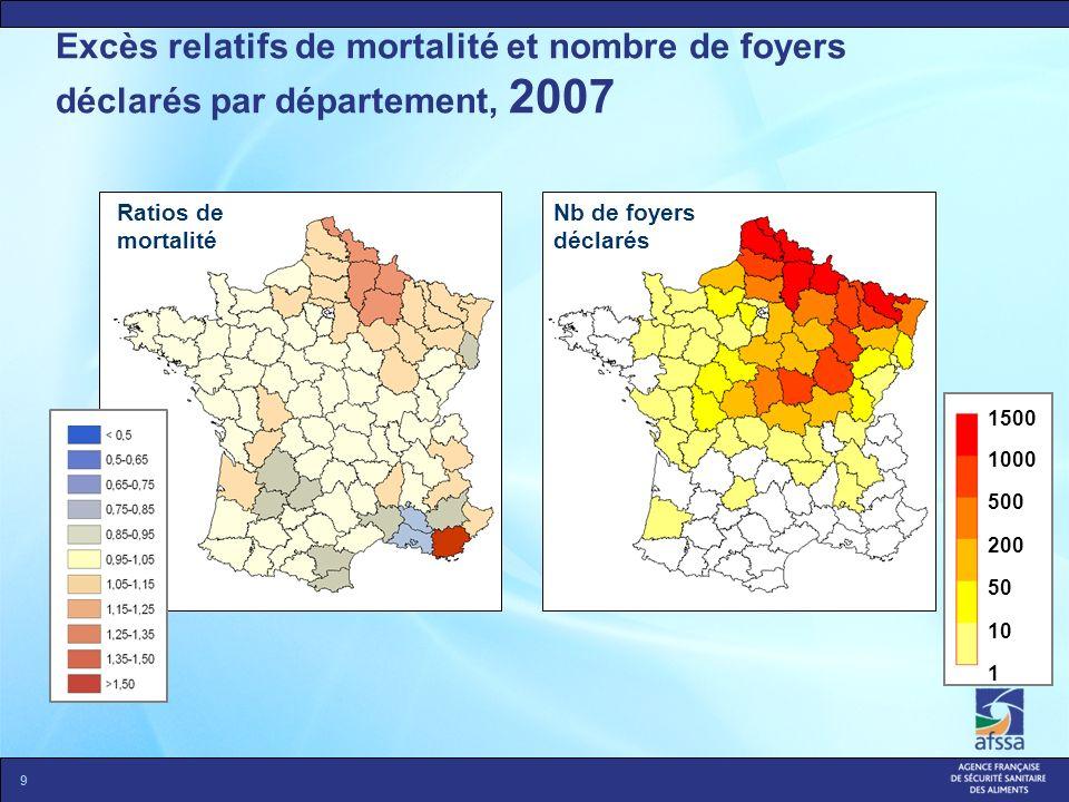 9 Excès relatifs de mortalité et nombre de foyers déclarés par département, 2007 Nb de foyers déclarés Ratios de mortalité 1500 1000 500 200 50 10 1