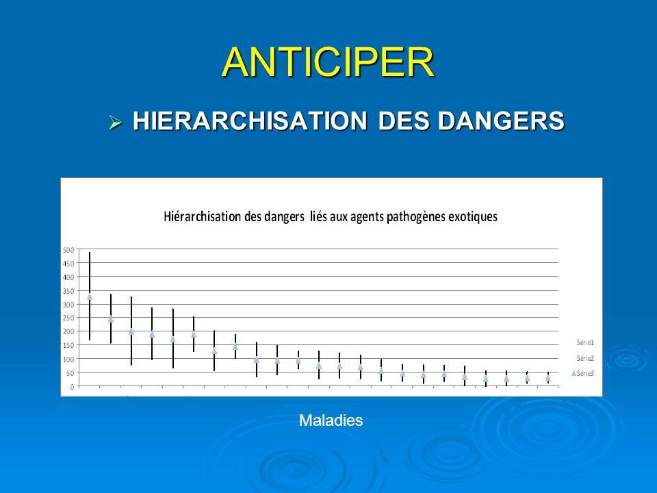 ANTICIPER HIERARCHISATION DES DANGERS HIERARCHISATION DES DANGERS Maladies