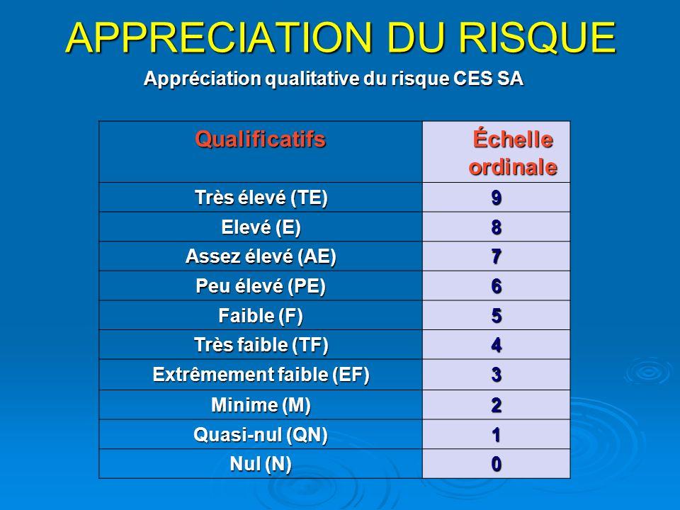 APPRECIATION DU RISQUE QualificatifsÉchelleordinale Très élevé (TE) 9 Elevé (E) 8 Assez élevé (AE) 7 Peu élevé (PE) 6 Faible (F) 5 Très faible (TF) 4 Extrêmement faible (EF) 3 Minime (M) 2 Quasi-nul (QN) 1 Nul (N) 0 Appréciation qualitative du risque CES SA