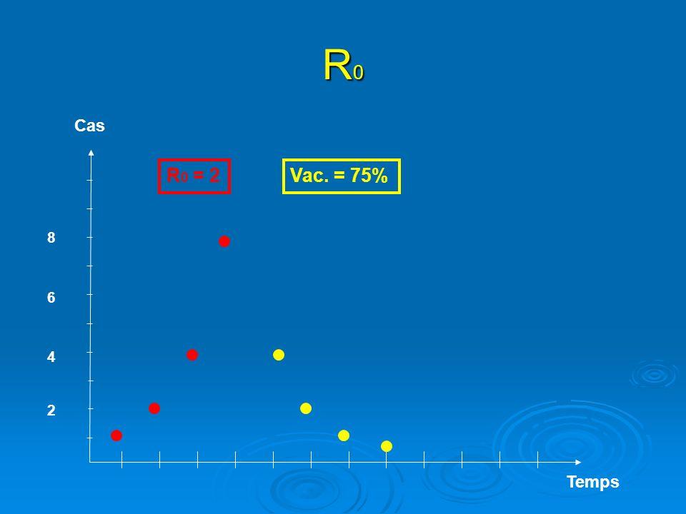 R0R0R0R0 Temps Cas R 0 = 2Vac. = 75% 2 4 8 6