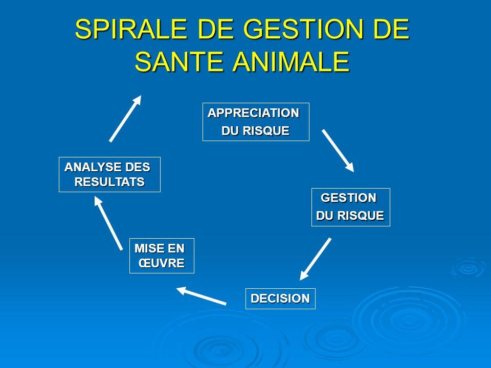 SPIRALE DE GESTION DE SANTE ANIMALE APPRECIATION DU RISQUE GESTION DECISION MISE EN ŒUVRE ANALYSE DES RESULTATS