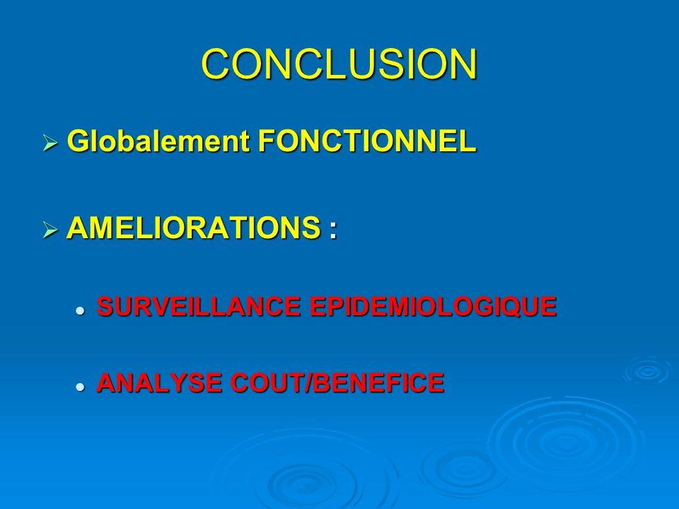 CONCLUSION Globalement FONCTIONNEL Globalement FONCTIONNEL AMELIORATIONS : AMELIORATIONS : SURVEILLANCE EPIDEMIOLOGIQUE SURVEILLANCE EPIDEMIOLOGIQUE ANALYSE COUT/BENEFICE ANALYSE COUT/BENEFICE