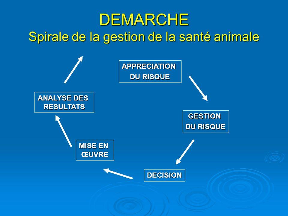 DEMARCHE Spirale de la gestion de la santé animale APPRECIATION DU RISQUE GESTION DECISION MISE EN ŒUVRE ANALYSE DES RESULTATS