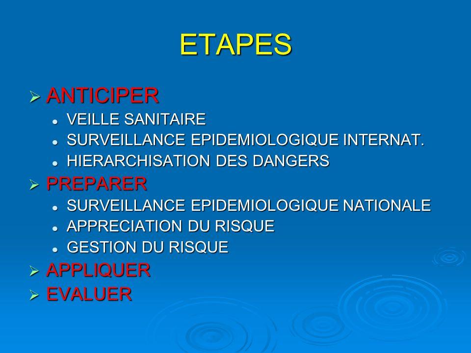 ETAPES ANTICIPER ANTICIPER VEILLE SANITAIRE VEILLE SANITAIRE SURVEILLANCE EPIDEMIOLOGIQUE INTERNAT.