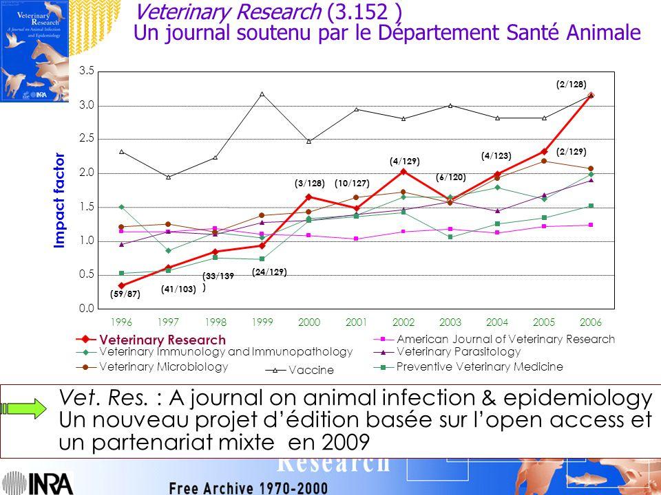Réseau Français en Santé Animale, 29/10/07, 27 Veterinary Research (3.152 ) Un journal soutenu par le Département Santé Animale 0.0 0.5 1.0 1.5 2.0 2.5 3.0 3.5 19961997199819992000200120022003200420052006 Impact factor Veterinary Research American Journal of Veterinary Research Veterinary Immunology and ImmunopathologyVeterinary Parasitology Veterinary MicrobiologyPreventive Veterinary Medicine Vaccine (59/87) (41/103) (33/139 ) (24/129) (3/128)(10/127) (4/129) (6/120) (4/123) (2/128) (2/129) Vet.