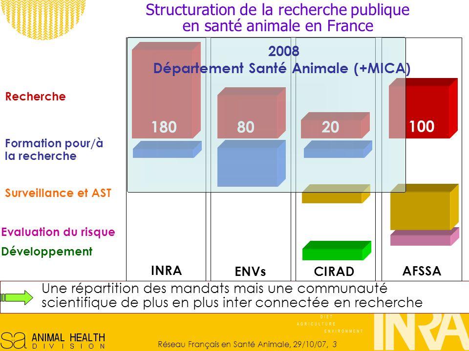 Réseau Français en Santé Animale, 29/10/07, 3 Une répartition des mandats mais une communauté scientifique de plus en plus inter connectée en recherche Recherche Surveillance et AST Evaluation du risque Formation pour/à la recherche Développement Structuration de la recherche publique en santé animale en France INRA 180 CIRAD 20 ENVs 80 AFSSA 100 2008 Département Santé Animale (+MICA)