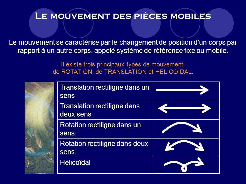 Le mouvement des pièces mobiles Hélicoïdal Rotation rectiligne dans deux sens Rotation rectiligne dans un sens Translation rectiligne dans deux sens Translation rectiligne dans un sens Il existe trois principaux types de mouvement: de ROTATION, de TRANSLATION et HÉLICOÏDAL.
