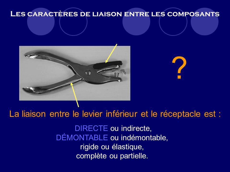 Les caractères de liaison entre les composants ? La liaison entre le levier inférieur et le réceptacle est : DIRECTE ou indirecte, démontable ou indém