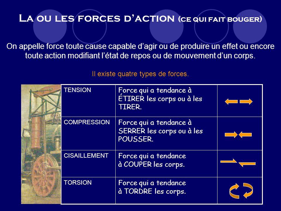 La ou les forces daction (ce qui fait bouger) On appelle force toute cause capable dagir ou de produire un effet ou encore toute action modifiant létat de repos ou de mouvement dun corps.