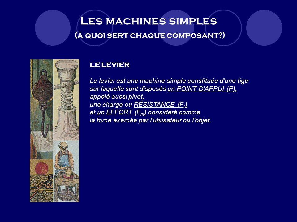 Les machines simples (à quoi sert chaque composant?) LE LEVIER Le levier est une machine simple constituée dune tige sur laquelle sont disposés un POINT DAPPUI (P), appelé aussi pivot, une charge ou RÉSISTANCE (F r ) et un EFFORT (F m ) considéré comme la force exercée par lutilisateur ou lobjet.