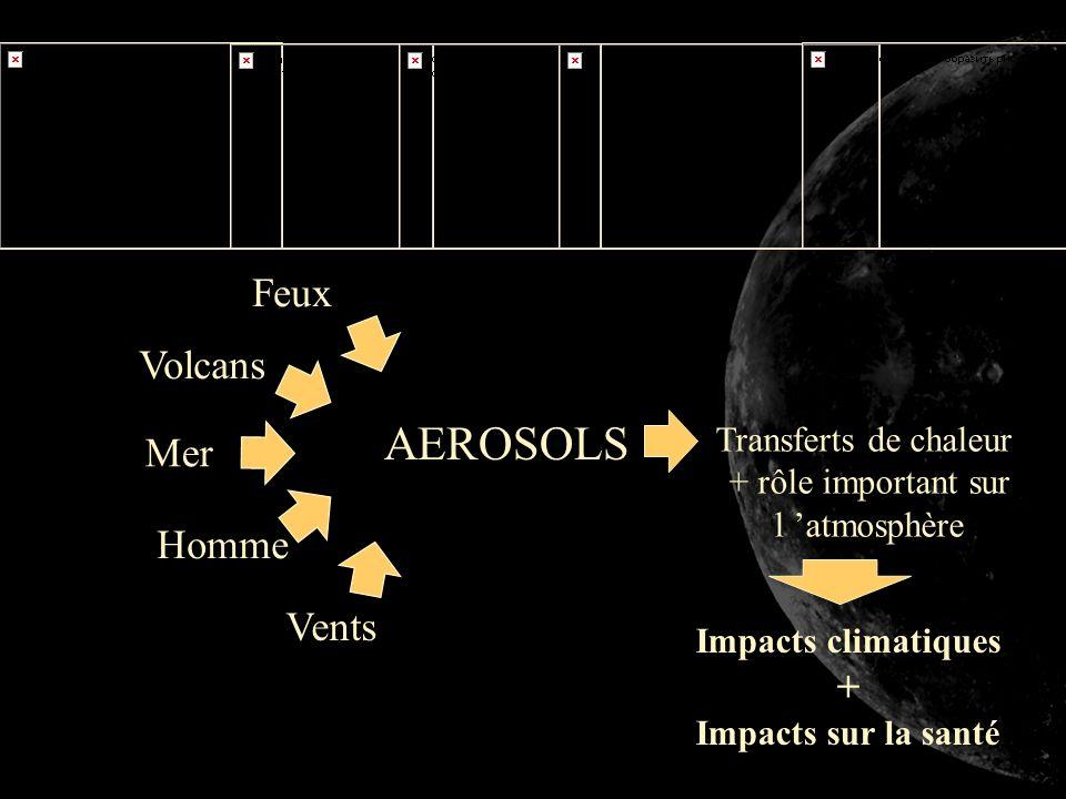 AEROSOLS Feux Volcans Vents Transferts de chaleur + rôle important sur l atmosphère Homme Impacts climatiques + Impacts sur la santé Mer