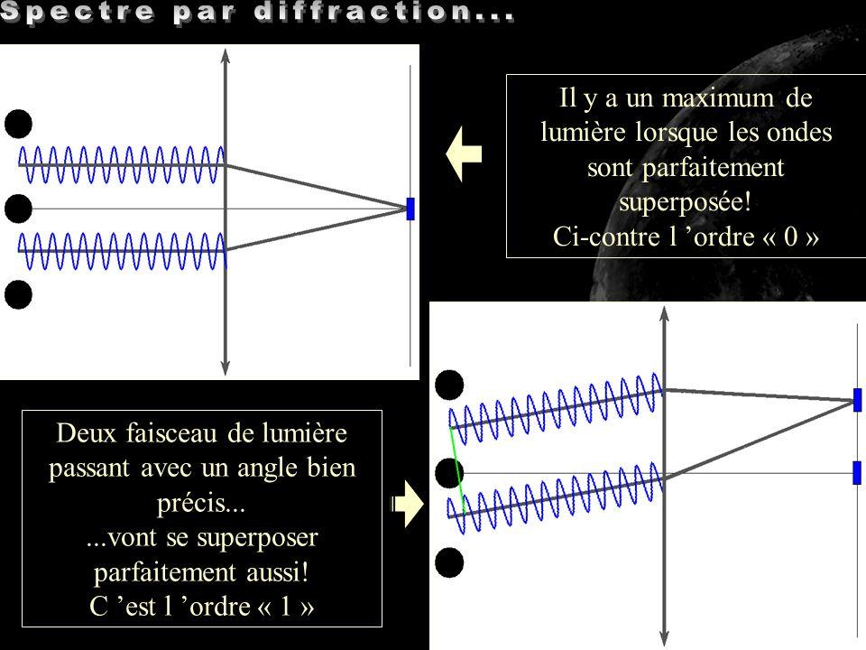 Il y a un maximum de lumière lorsque les ondes sont parfaitement superposée! Ci-contre l ordre « 0 » Deux faisceau de lumière passant avec un angle bi