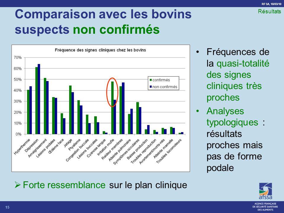 RFSA, 18/03/10 Comparaison avec les bovins suspects non confirmés Fréquences de la quasi-totalité des signes cliniques très proches Analyses typologiq