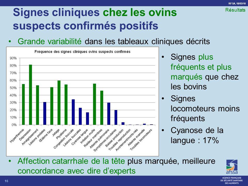 RFSA, 18/03/10 Signes cliniques chez les ovins suspects confirmés positifs Grande variabilité dans les tableaux cliniques décrits Affection catarrhale
