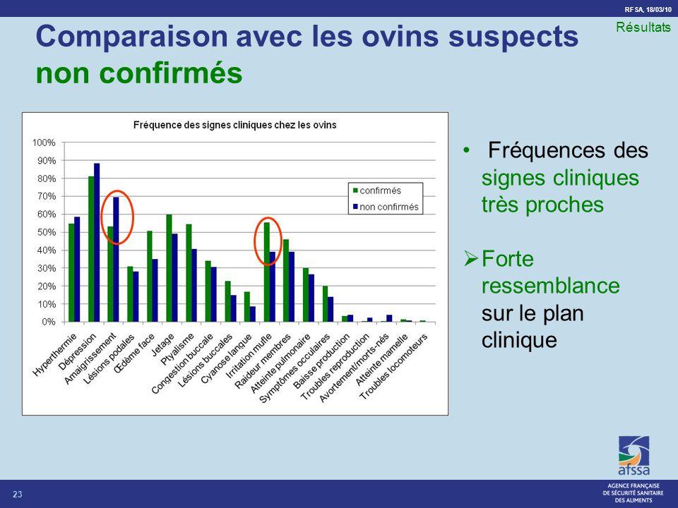 RFSA, 18/03/10 Comparaison avec les ovins suspects non confirmés 23 Résultats Fréquences des signes cliniques très proches Forte ressemblance sur le plan clinique