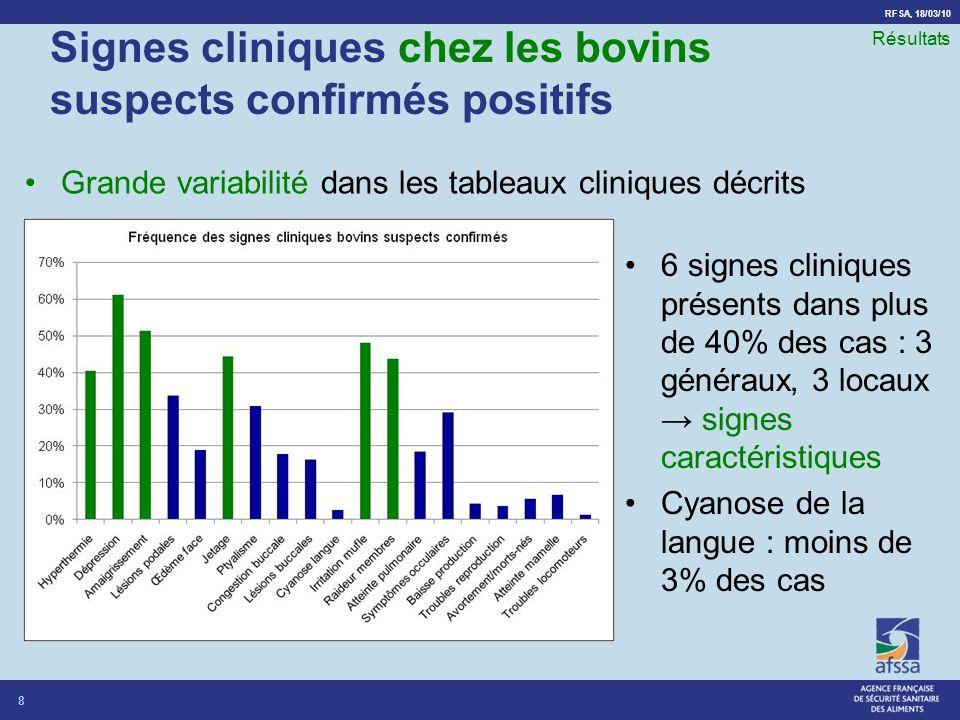 RFSA, 18/03/10 Signes cliniques chez les bovins suspects confirmés positifs 6 signes cliniques présents dans plus de 40% des cas : 3 généraux, 3 locaux signes caractéristiques Cyanose de la langue : moins de 3% des cas 8 Résultats Grande variabilité dans les tableaux cliniques décrits