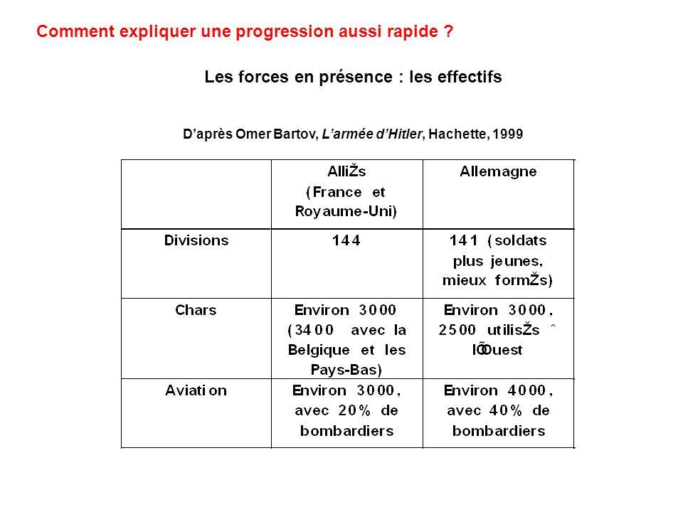 Les forces en présence : les effectifs Daprès Omer Bartov, Larmée dHitler, Hachette, 1999 Comment expliquer une progression aussi rapide ?