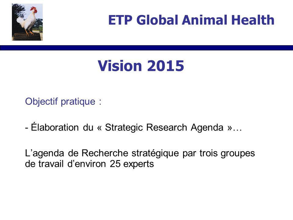 Objectif pratique : - Élaboration du « Strategic Research Agenda »… Lagenda de Recherche stratégique par trois groupes de travail denviron 25 experts ETP Global Animal Health Vision 2015