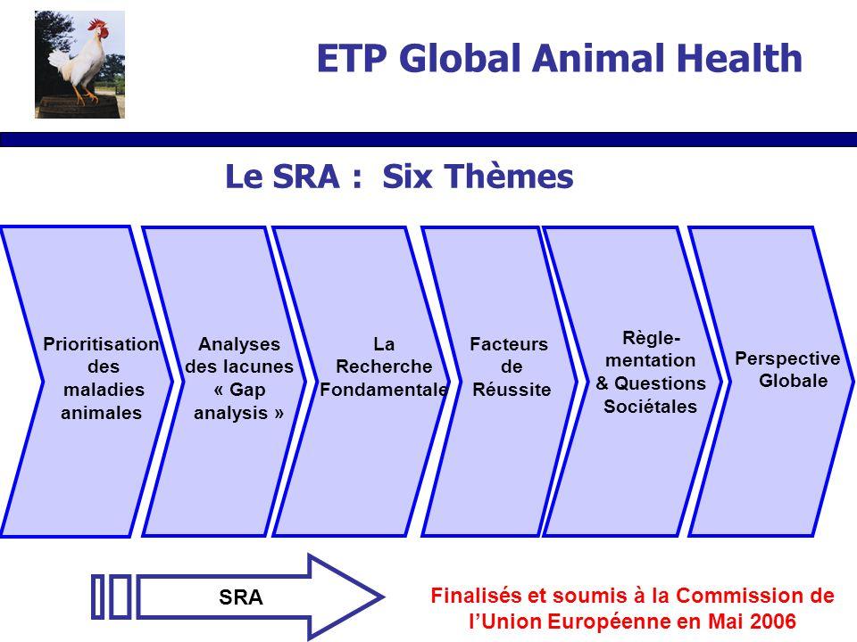 Le SRA : Six Thèmes Prioritisation des maladies animales Analyses des lacunes « Gap analysis » La Recherche Fondamentale Facteurs de Réussite Règle- mentation & Questions Sociétales Perspective Globale Finalisés et soumis à la Commission de lUnion Européenne en Mai 2006 SRA ETP Global Animal Health