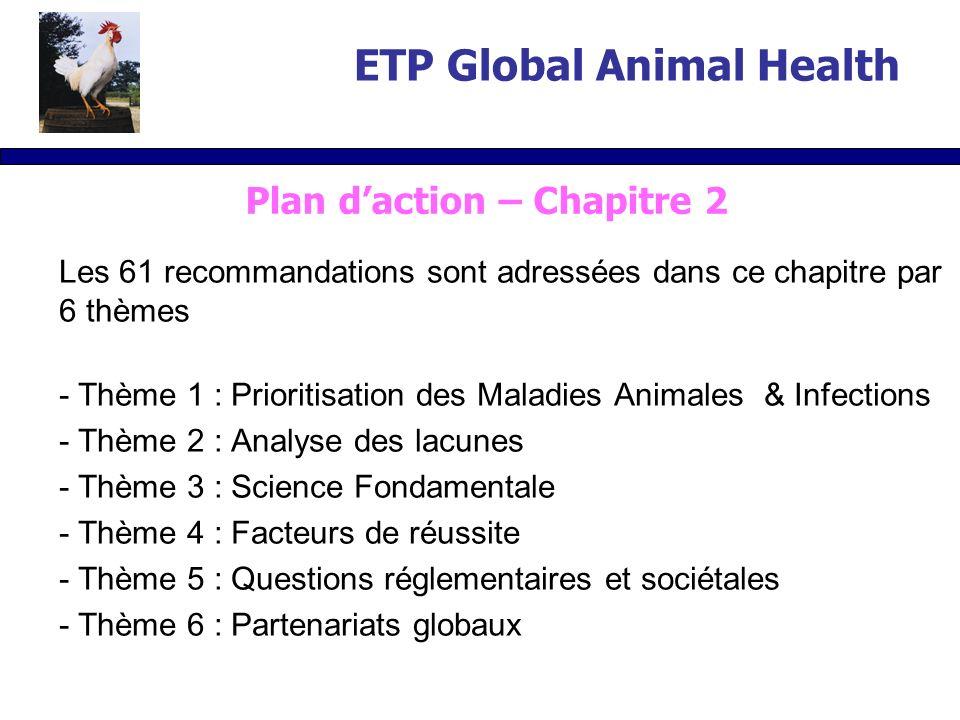 Les 61 recommandations sont adressées dans ce chapitre par 6 thèmes - Thème 1 : Prioritisation des Maladies Animales & Infections - Thème 2 : Analyse des lacunes - Thème 3 : Science Fondamentale - Thème 4 : Facteurs de réussite - Thème 5 : Questions réglementaires et sociétales - Thème 6 : Partenariats globaux ETP Global Animal Health Plan daction – Chapitre 2