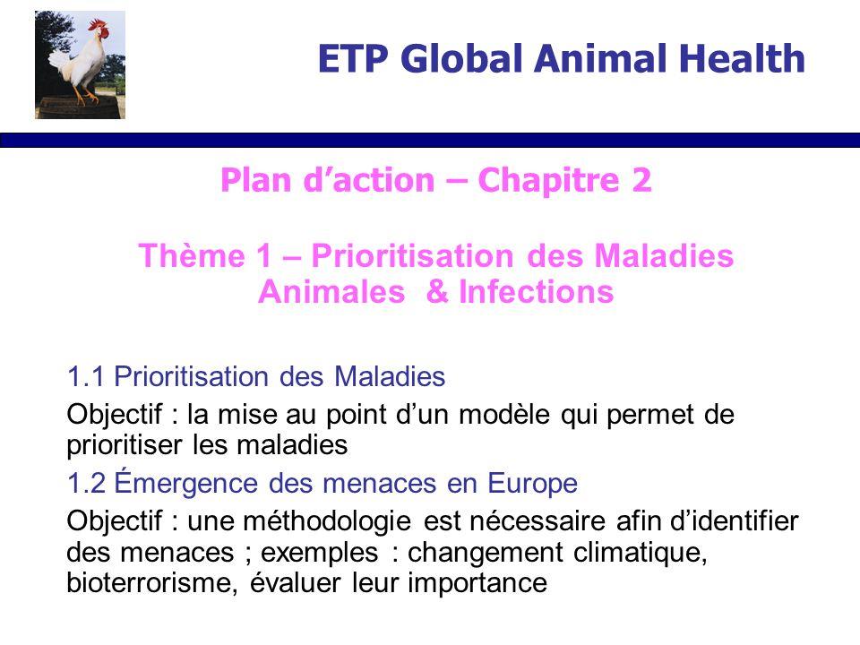 Thème 1 – Prioritisation des Maladies Animales & Infections 1.1 Prioritisation des Maladies Objectif : la mise au point dun modèle qui permet de prior